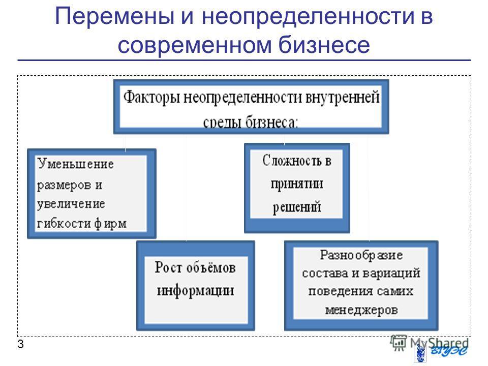 Перемены и неопределенности в современном бизнесе 3