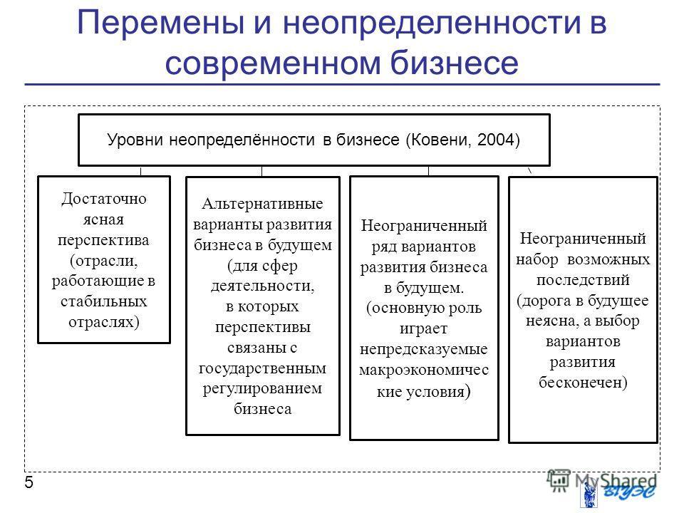 Перемены и неопределенности в современном бизнесе 5 Уровни неопределённости в бизнесе (Ковени, 2004) Достаточно ясная перспектива (отрасли, работающие в стабильных отраслях) Альтернативные варианты развития бизнеса в будущем (для сфер деятельности, в