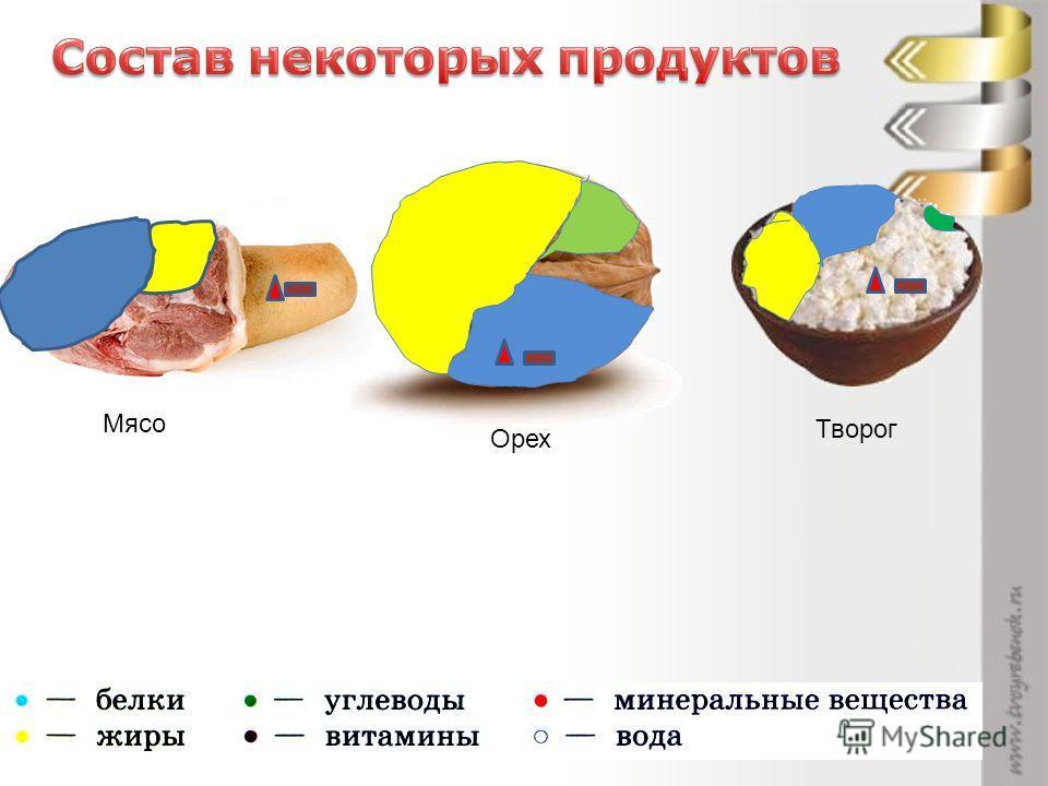 Мясо Орех Творог