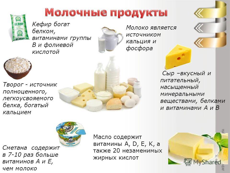 Молоко является источником кальция и фосфора Сметана содержит в 7-10 раз больше витаминов А и Е, чем молоко Творог - источник полноценного, легкоусвояемого белка, богатый кальцием Кефир богат белком, витаминами группы В и фолиевой кислотой Сыр –вкусн