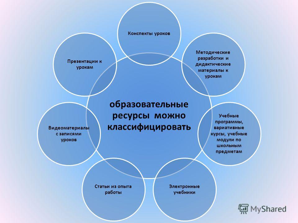 образовательные ресурсы можно классифицировать Конспекты уроков Методические разработки и дидактические материалы к урокам Учебные программы, вариативные курсы, учебные модули по школьным предметам Электронные учебники Статьи из опыта работы Видеомат