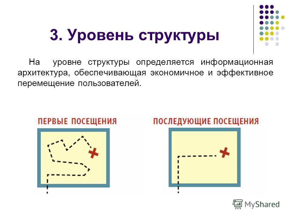 3. Уровень структуры На уровне структуры определяется информационная архитектура, обеспечивающая экономичное и эффективное перемещение пользователей.