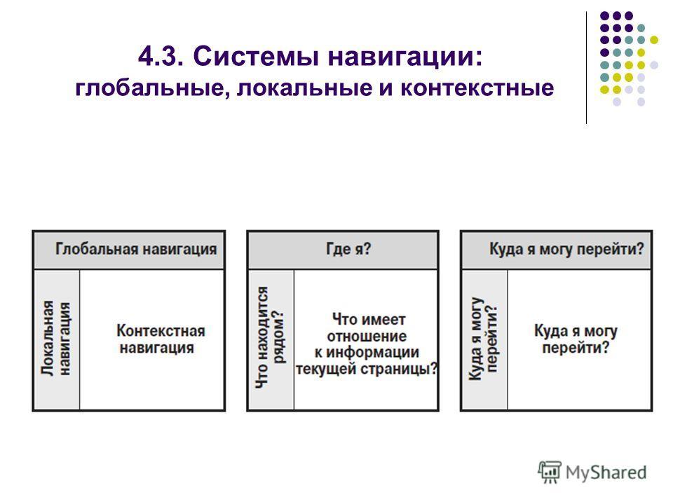 4.3. Системы навигации: глобальные, локальные и контекстные