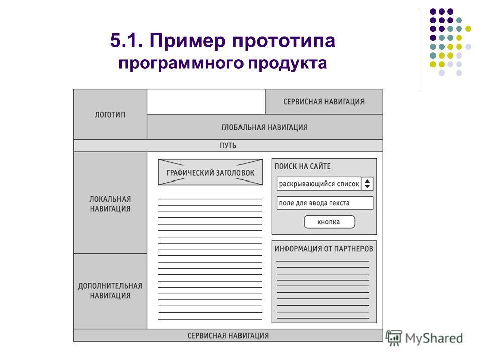 5.1. Пример прототипа программного продукта