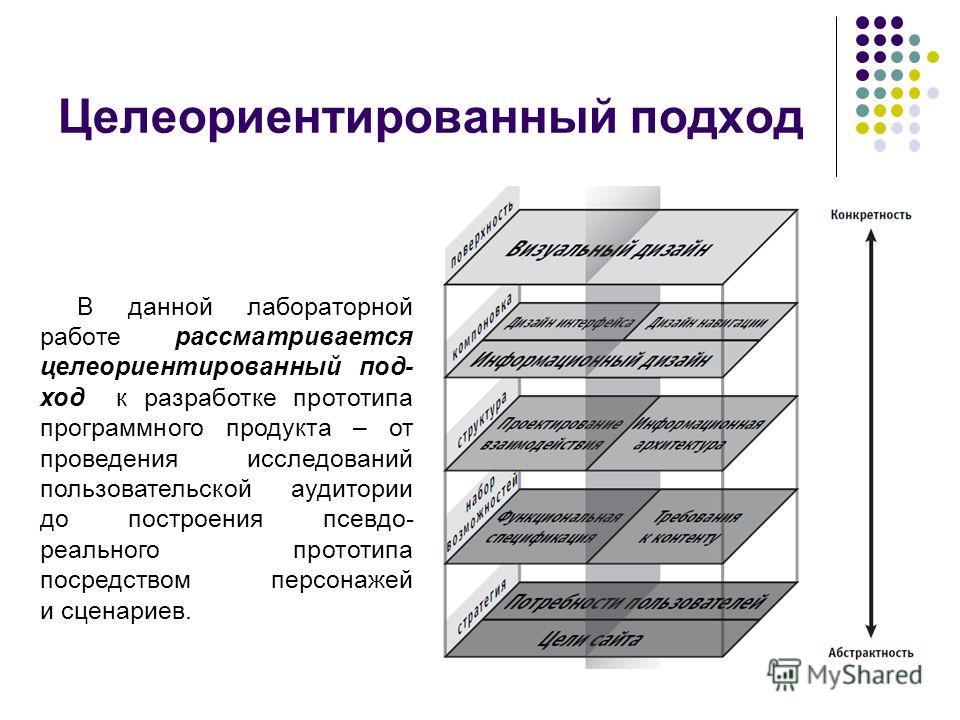 исследования структуры потребностей аудитории: