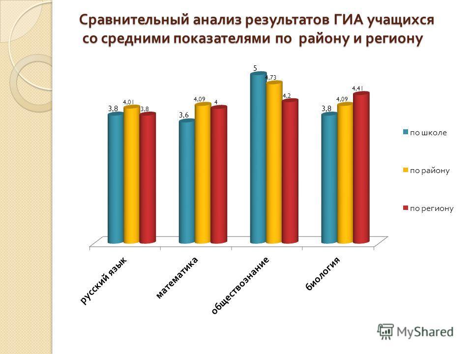 Сравнительный анализ результатов ГИА учащихся со средними показателями по району и региону