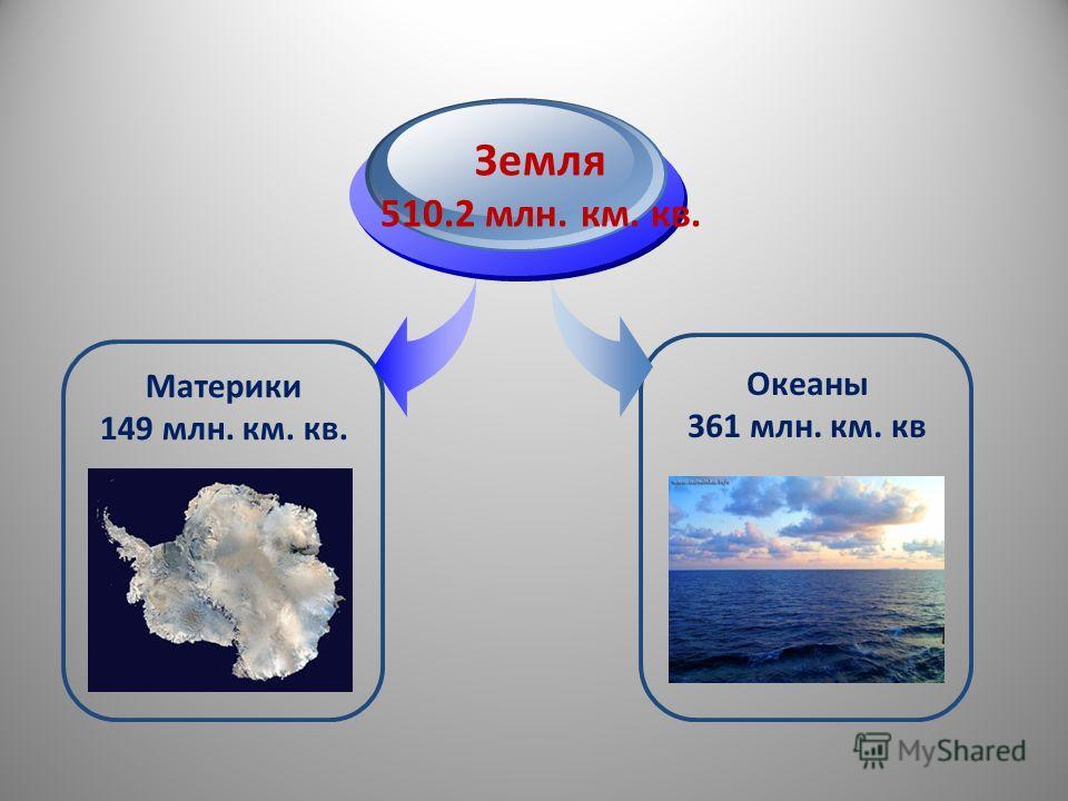 Материки 149 млн. км. кв. Земля 510.2 млн. км. кв. Океаны 361 млн. км. кв