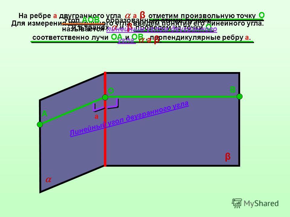 Для измерения двугранного угла введём понятие его линейного угла. На ребре а двугранного угла а β отметим произвольную точку O и в гранях и β проведём из точки O соответственно лучи ОА и ОВ, перпендикулярные ребру а. а β О А В Угол АОВ, образованный
