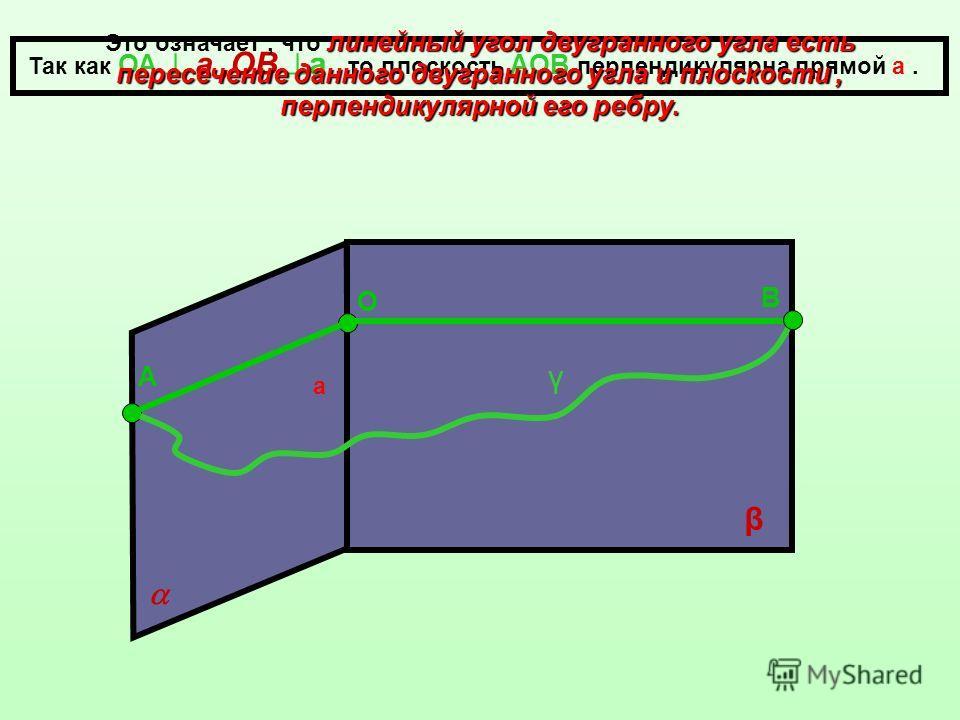а β О А В Так как ОА а,ОВ а, то плоскость АОВ перпендикулярна прямой а. γ линейный угол двугранного угла есть пересечение данного двугранного угла и плоскости, перпендикулярной его ребру. Это означает, что линейный угол двугранного угла есть пересече