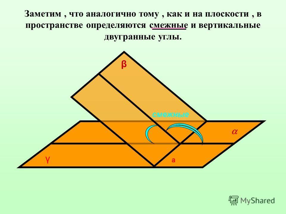 Заметим, что аналогично тому, как и на плоскости, в пространстве определяются смежные и вертикальные двугранные углы. γ а β смежные