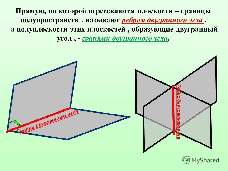 Прямую, по которой пересекаются плоскости – границы полупространств, называют ребром двугранного угла, а полуплоскости этих плоскостей, образующие двугранный угол, - гранями двугранного угла. Ребро двугранного угла