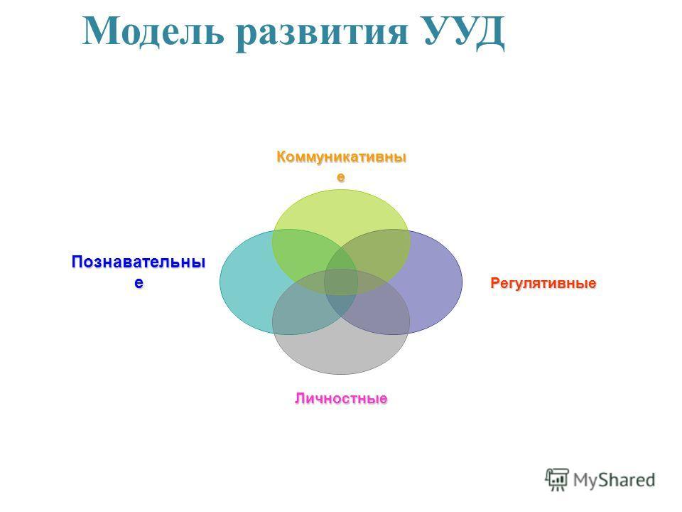 Модель развития УУДКоммуникативные Регулятивные Личностные Познавательные