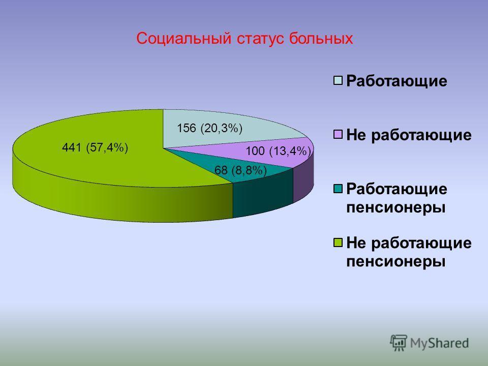 156 (20,3%) 100 (13,4%) 68 (8,8%) 441 (57,4%) Социальный статус больных