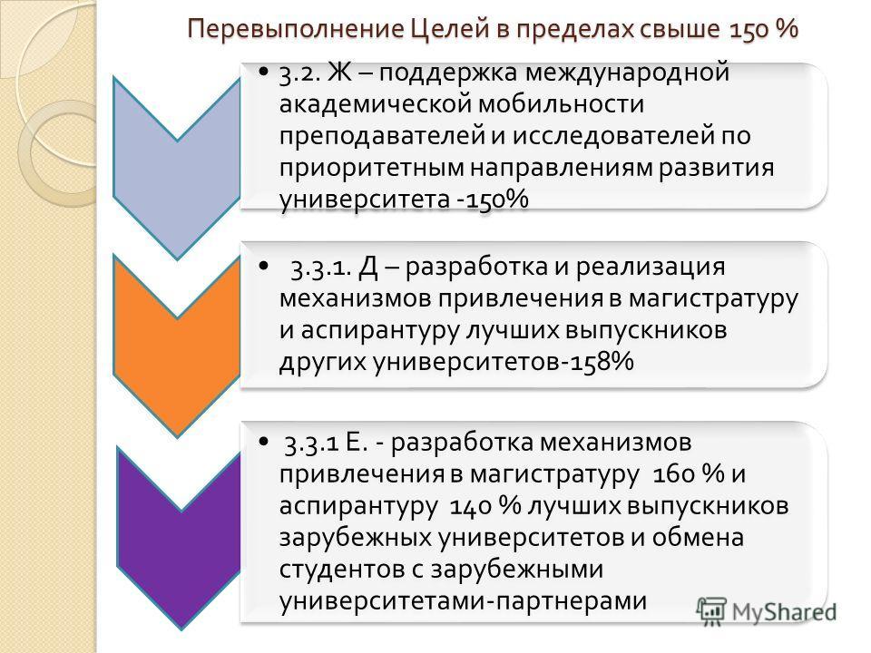 Перевыполнение Целей в пределах свыше 150 % 3.2. Ж – поддержка международной академической мобильности преподавателей и исследователей по приоритетным направлениям развития университета -150% 3.3.1. Д – разработка и реализация механизмов привлечения