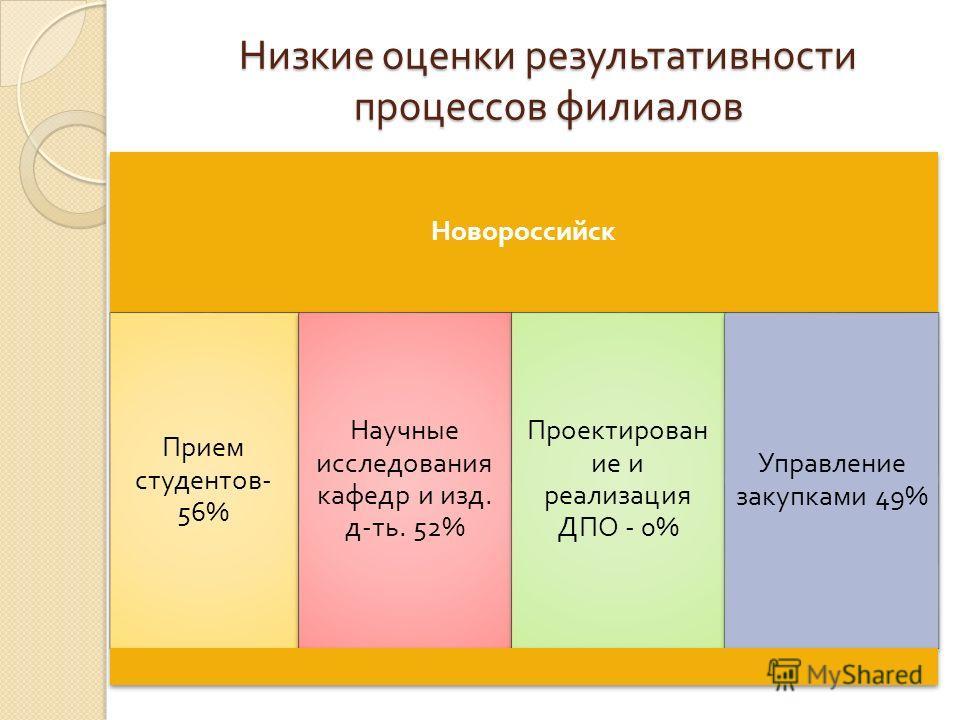 Низкие оценки результативности процессов филиалов Новороссийск Прием студентов - 56% Научные исследования кафедр и изд. д - ть. 52% Проектирован ие и реализация ДПО - 0% Управление закупками 49%