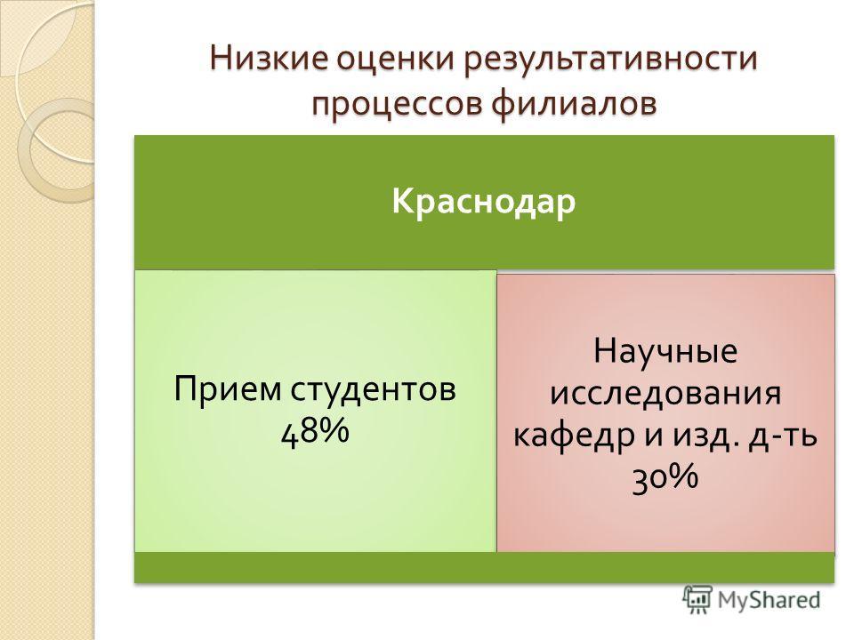 Низкие оценки результативности процессов филиалов Краснодар Прием студентов 48% Научные исследования кафедр и изд. д - ть 30%