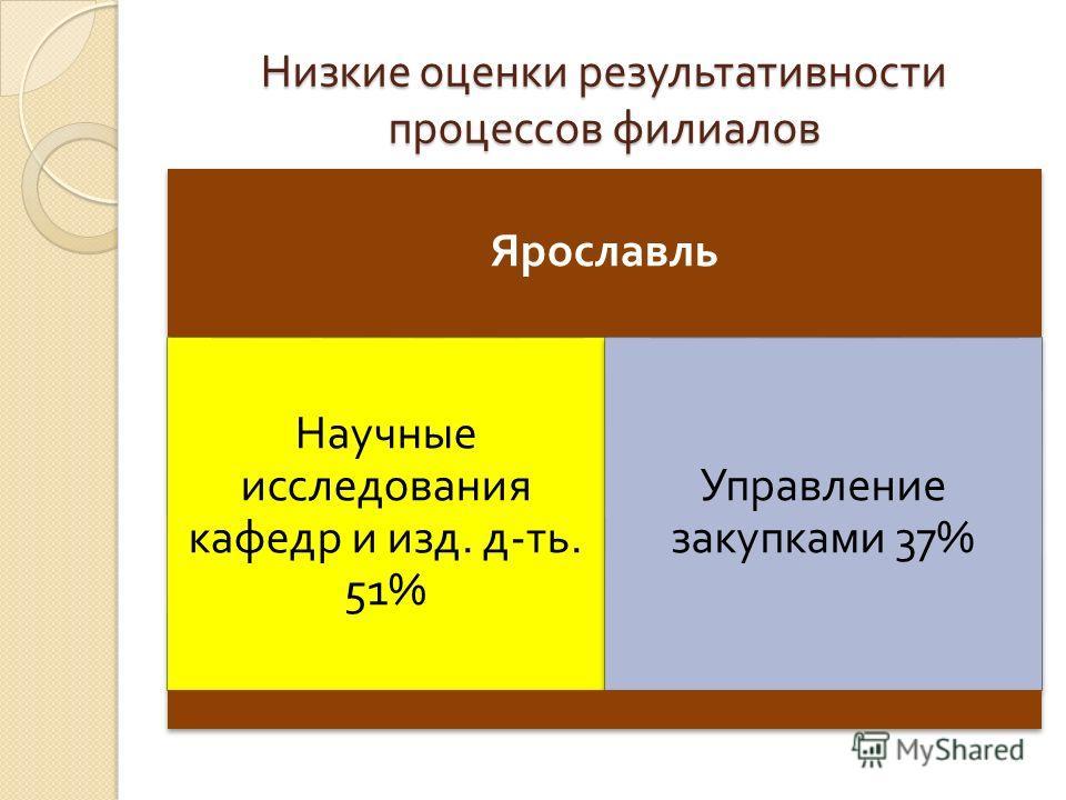 Низкие оценки результативности процессов филиалов Ярославль Научные исследования кафедр и изд. д - ть. 51% Управление закупками 37%