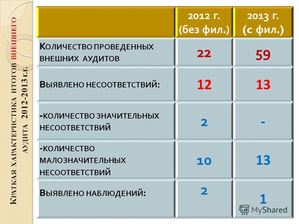 К РАТКАЯ ХАРАКТЕРИСТИКА ИТОГОВ ВНЕШНЕГО АУДИТА 2012-2013 г.г. 2012 г. ( без фил.) 2013 г. (c фил.) К ОЛИЧЕСТВО ПРОВЕДЕННЫХ ВНЕШНИХ АУДИТОВ 2259 В ЫЯВЛЕНО НЕСООТВЕТСТВИЙ : 12121313 - КОЛИЧЕСТВО ЗНАЧИТЕЛЬНЫХ НЕСООТВЕТСТВИЙ 2 - - КОЛИЧЕСТВО МАЛОЗНАЧИТЕЛ