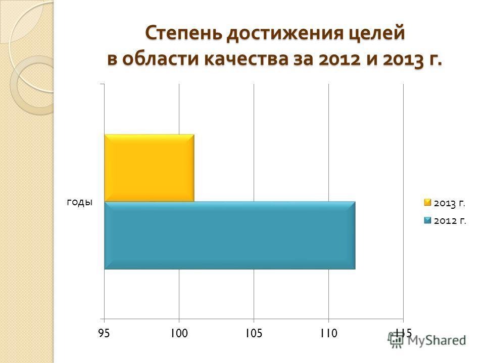 Степень достижения целей в области качества за 2012 и 2013 г.