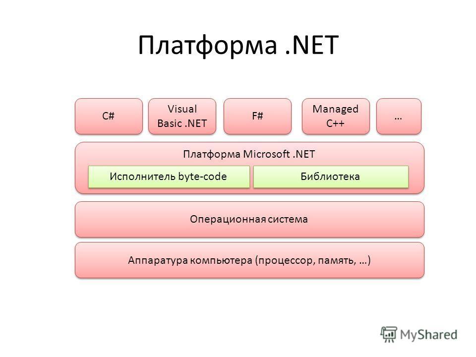 Платформа.NET Операционная система Аппаратура компьютера (процессор, память, …) Платформа Microsoft.NET Исполнитель byte-code Библиотека C# Visual Basic.NET F# Managed C++ … …