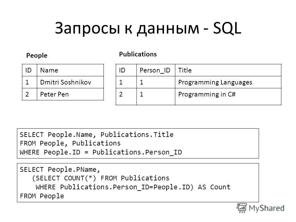 Запросы к данным - SQL IDName 1Dmitri Soshnikov 2Peter Pen IDPerson_IDTitle 11Programming Languages 21Programming in C# People Publications SELECT People.Name, Publications.Title FROM People, Publications WHERE People.ID = Publications.Person_ID SELE