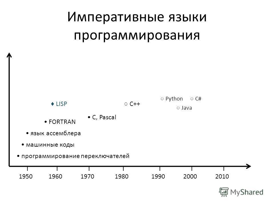 Императивные языки программирования программирование переключателей машинные коды язык ассемблера FORTRAN 1950196019701980199020002010 LISP С, Pascal С++ Java C# Python