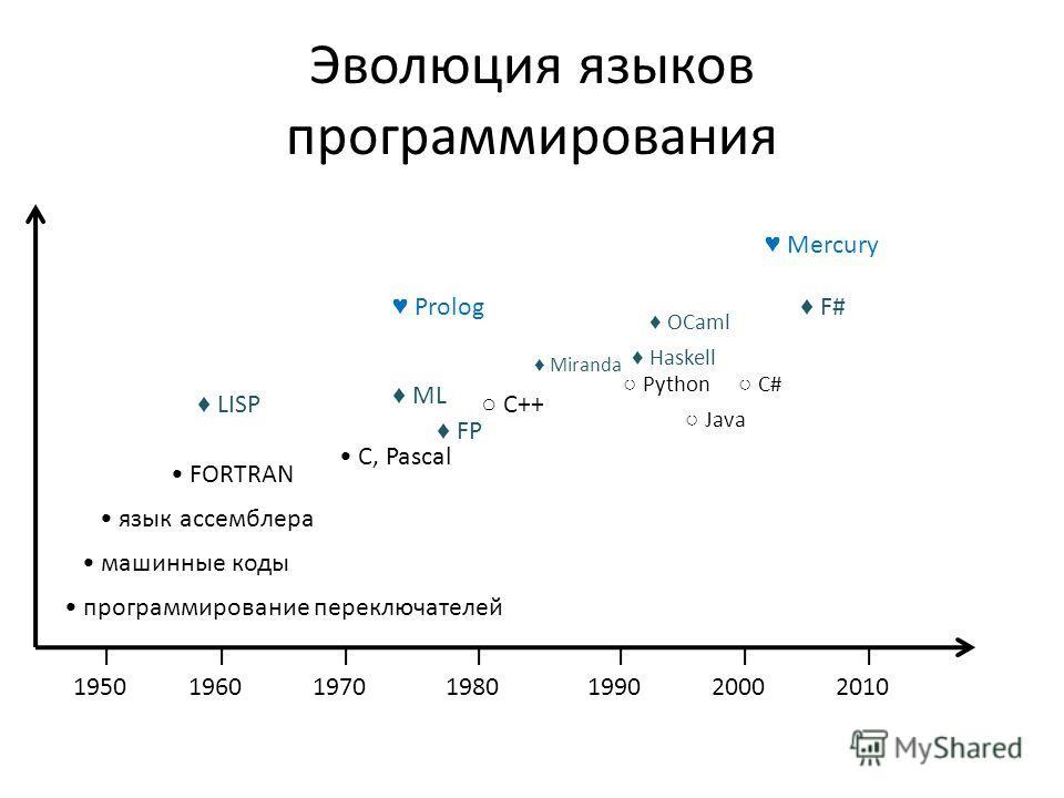 Эволюция языков программирования программирование переключателей машинные коды язык ассемблера FORTRAN 1950196019701980199020002010 FP LISP С, Pascal С++ Java C# Haskell Prolog Mercury F# OCaml ML Miranda Python