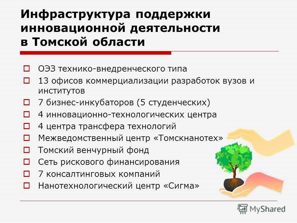 Инфраструктура поддержки инновационной деятельности в Томской области ОЭЗ технико-внедренческого типа 13 офисов коммерциализации разработок вузов и институтов 7 бизнес-инкубаторов (5 студенческих) 4 инновационно-технологических центра 4 центра трансф