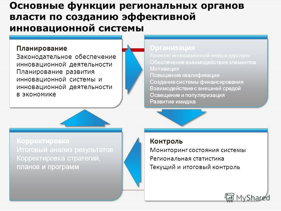 Основные функции региональных органов власти по созданию эффективной инновационной системы Планирование Законодательное обеспечение инновационной деятельности Планирование развития инновационной системы и инновационной деятельности в экономике Органи