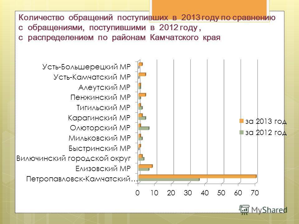 Количество обращений поступивших в 2013 году по сравнению с обращениями, поступившими в 2012 году, с распределением по районам Камчатского края