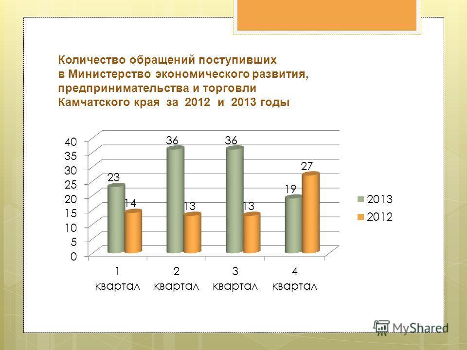 Количество обращений поступивших в Министерство экономического развития, предпринимательства и торговли Камчатского края за 2012 и 2013 годы