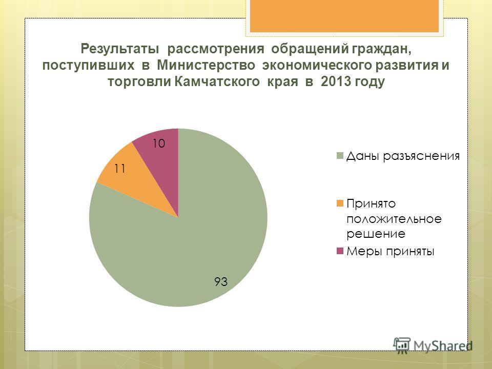 Результаты рассмотрения обращений граждан, поступивших в Министерство экономического развития и торговли Камчатского края в 2013 году