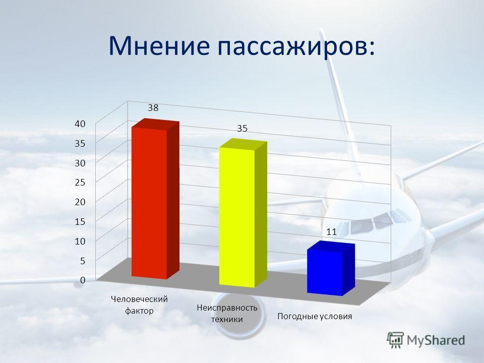 Мнение пассажиров: