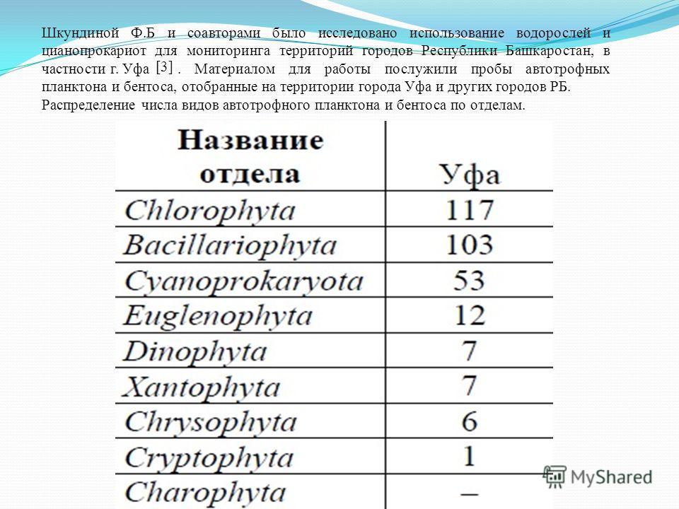 Шкундиной Ф.Б и соавторами было исследовано использование водорослей и цианопрокариот для мониторинга территорий городов Республики Башкаростан, в частности г. Уфа. Материалом для работы послужили пробы автотрофных планктона и бентоса, отобранные на