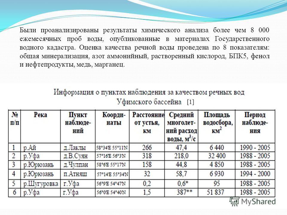 Были проанализированы результаты химического анализа более чем 8 000 ежемесячных проб воды, опубликованные в материалах Государственного водного кадастра. Оценка качества речной воды проведена по 8 показателям: общая минерализация, азот аммонийный, р