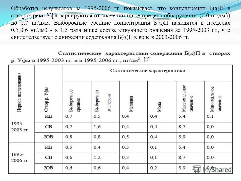 Обработка результатов за 1995-2006 гг. показывает, что концентрации Б(а)П в створах реки Уфа варьируются от значений ниже предела обнаружения (0,0 нг/дм3) до 8,7 нг/дм3. Выборочные средние концентрации Б(а)П находятся в пределах 0,5¸0,6 нг/дм3 - в 1,