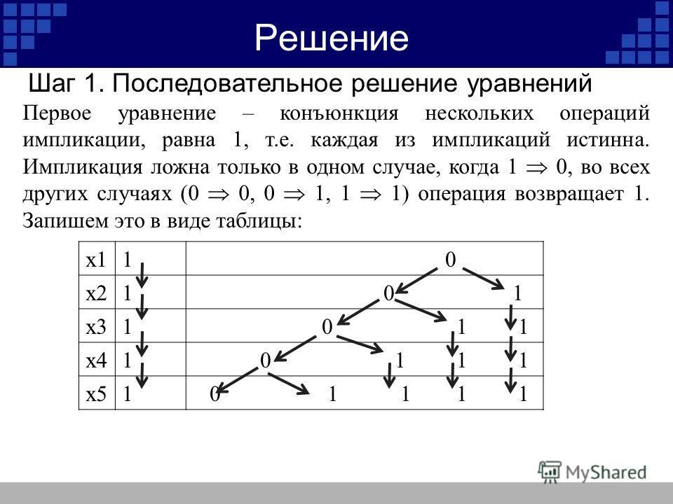 Решение х11 0 х21 0 1 х31 0 1 1 х41 0 1 1 1 х51 0 1 1 1 1 Первое уравнение – конъюнкция нескольких операций импликации, равна 1, т.е. каждая из импликаций истинна. Импликация ложна только в одном случае, когда 1 0, во всех других случаях (0 0, 0 1, 1