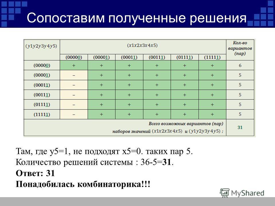 Сопоставим полученные решения Там, где y5=1, не подходят x5=0. таких пар 5. Количество решений системы : 36-5=31. Ответ: 31 Понадобилась комбинаторика!!!
