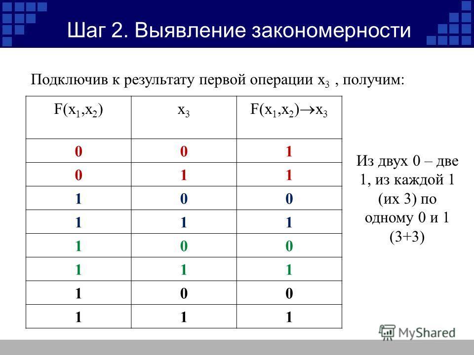 Шаг 2. Выявление закономерности Подключив к результату первой операции x 3, получим: F(x 1,x 2 )x3x3 F(x 1,x 2 ) x 3 001 011 100 111 100 111 100 111 Из двух 0 – две 1, из каждой 1 (их 3) по одному 0 и 1 (3+3)