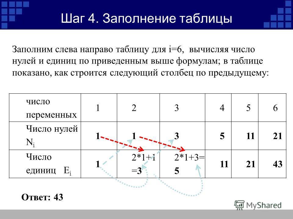 Шаг 4. Заполнение таблицы Заполним слева направо таблицу для i=6, вычисляя число нулей и единиц по приведенным выше формулам; в таблице показано, как строится следующий столбец по предыдущему: : число переменных 123456 Число нулей N i 11351121 Число