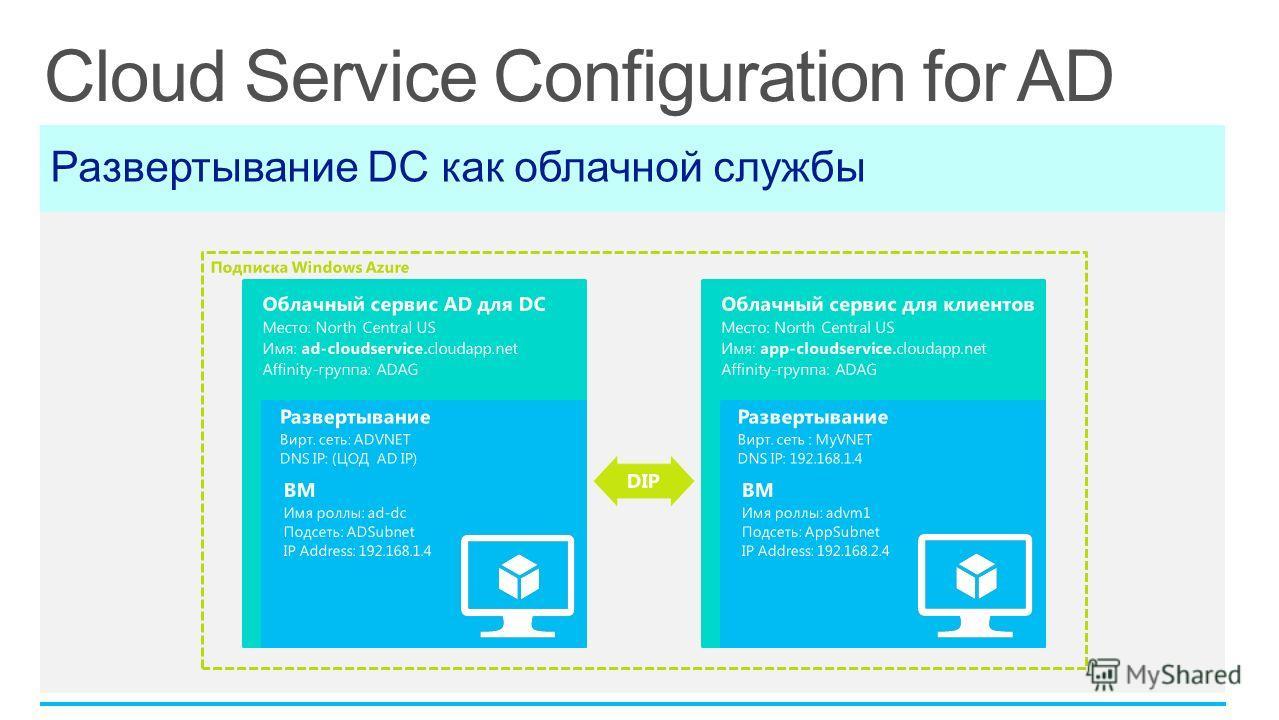 Развертывание DC как облачной службы Облачный сервис для клиентов Место: North Central US Имя: app-cloudservice.cloudapp.net Affinity-группа: ADAG Развертывание Вирт. сеть : MyVNET DNS IP: 192.168.1.4 ВМ Имя роллы: advm1 Подсеть: AppSubnet IP Address