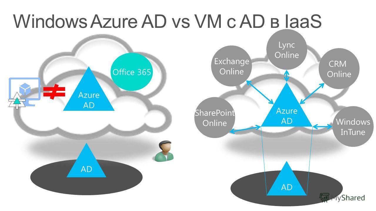 Azure AD Office 365 Azure AD Exchange Online SharePoint Online Lync Online CRM Online Windows InTune