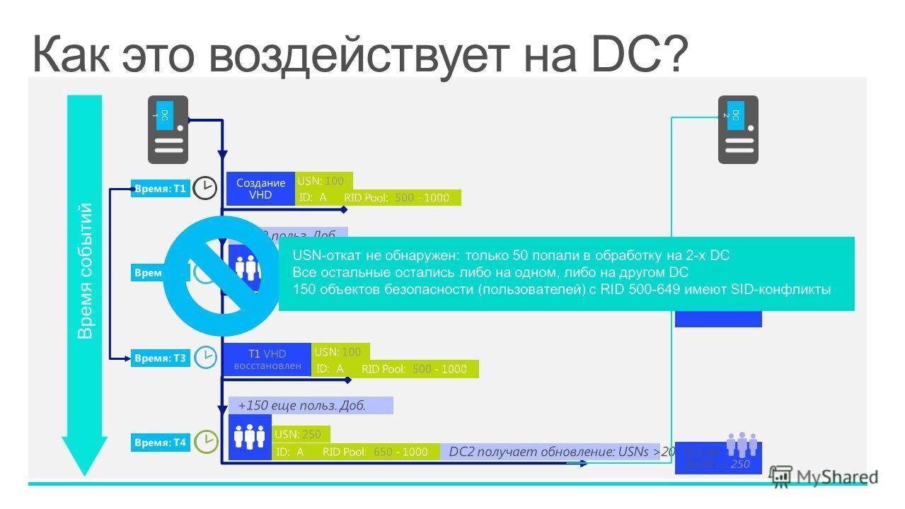 Время событий DC 1 ID: A USN: 100 Создание VHD Время: T1 Время: T2 ID: A USN: 200 +100 польз. Доб. Время: T3 ID: A USN: 100 T1 VHD восстановлен Время: T4 ID: A USN: 250 +150 еще польз. Доб. DC2 получает обновления: USNs >100 DC2 получает обновление: