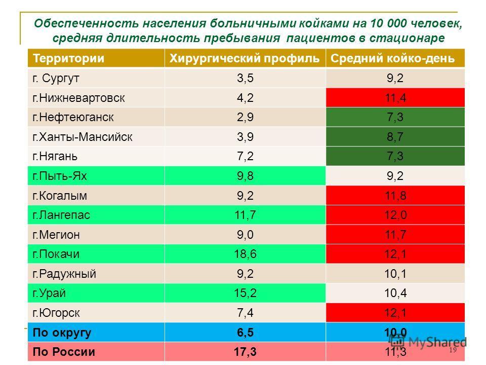 Обеспеченность населения больничными койками на 10 000 человек, средняя длительность пребывания пациентов в стационаре ТерриторииХирургический профильСредний койко-день г. Сургут3,59,2 г.Нижневартовск4,211,4 г.Нефтеюганск2,97,3 г.Ханты-Мансийск3,98,7