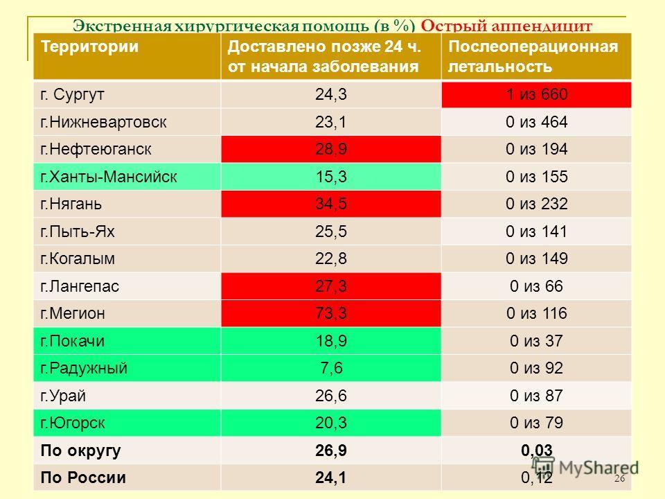 Экстренная хирургическая помощь (в %) Острый аппендицит ТерриторииДоставлено позже 24 ч. от начала заболевания Послеоперационная летальность г. Сургут24,31 из 660 г.Нижневартовск23,10 из 464 г.Нефтеюганск28,90 из 194 г.Ханты-Мансийск15,30 из 155 г.Ня