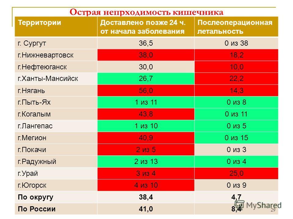Острая непрходимость кишечника ТерриторииДоставлено позже 24 ч. от начала заболевания Послеоперационная летальность г. Сургут36,50 из 38 г.Нижневартовск38,018,2 г.Нефтеюганск30,010,0 г.Ханты-Мансийск26,722,2 г.Нягань56,014,3 г.Пыть-Ях1 из 110 из 8 г.