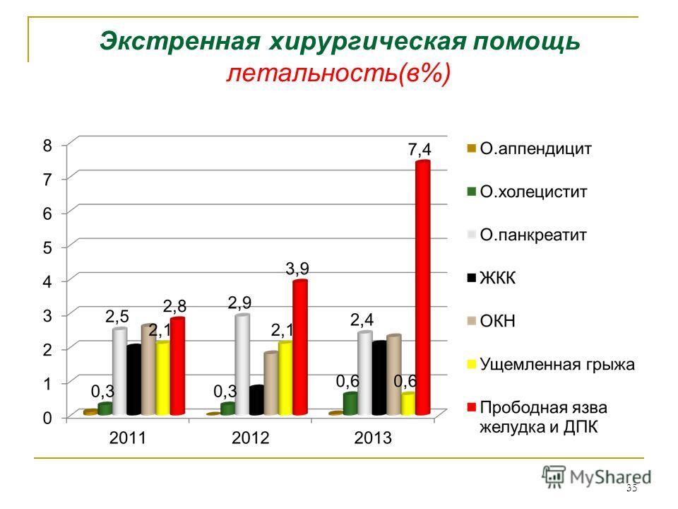 Экстренная хирургическая помощь летальность(в%) 35