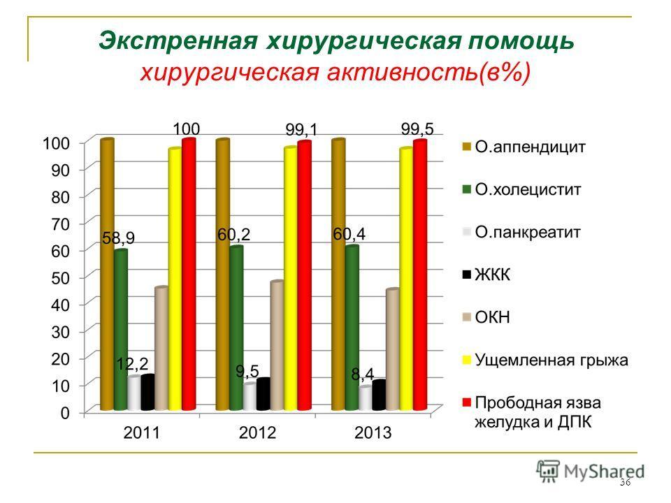 Экстренная хирургическая помощь хирургическая активность(в%) 36