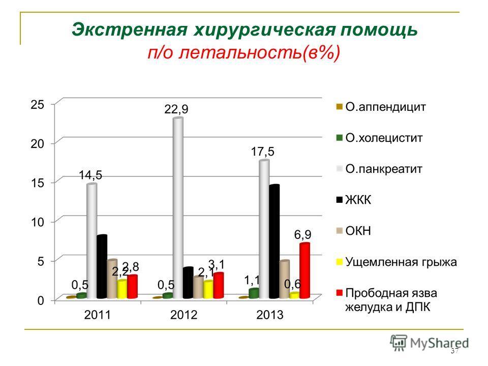 Экстренная хирургическая помощь п/о летальность(в%) 37