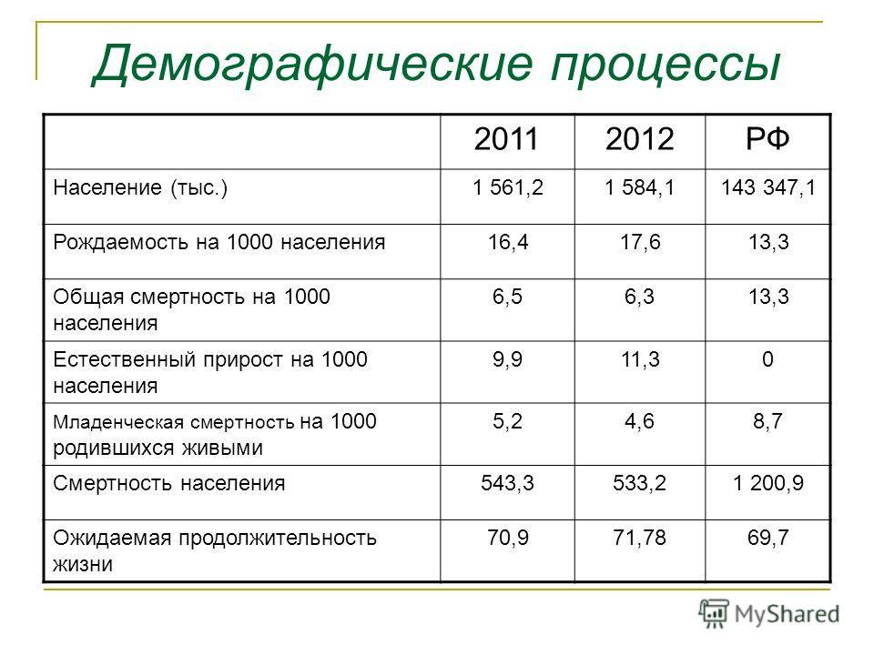 Демографические процессы 20112012РФ Население (тыс.)1 561,21 584,1143 347,1 Рождаемость на 1000 населения16,417,613,3 Общая смертность на 1000 населения 6,56,313,3 Естественный прирост на 1000 населения 9,911,30 Младенческая смертность на 1000 родивш